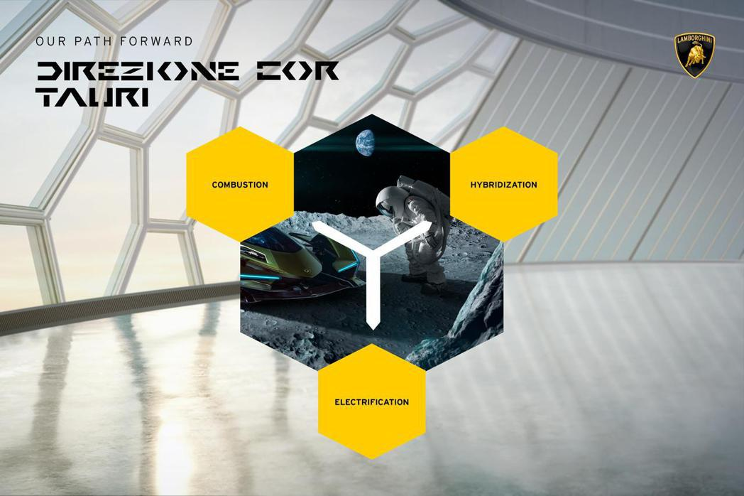 Lamborghini電動車十年戰略計劃中,最後預計會在2030年前推出品牌首款...