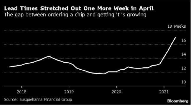半導體交貨前置時間在4月已拉長至17周。(圖/彭博資訊)