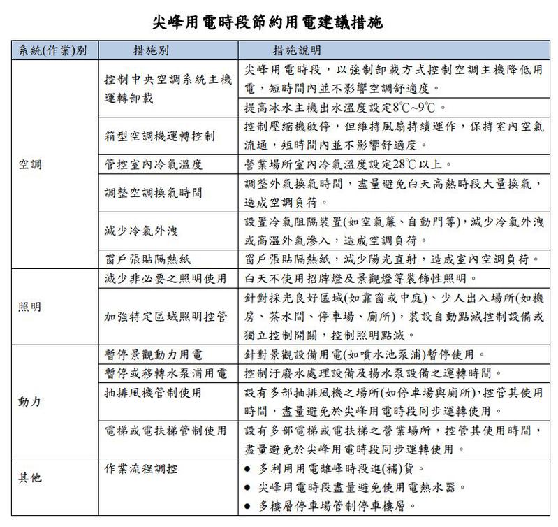 節電措施表。台北市政府產業發展局