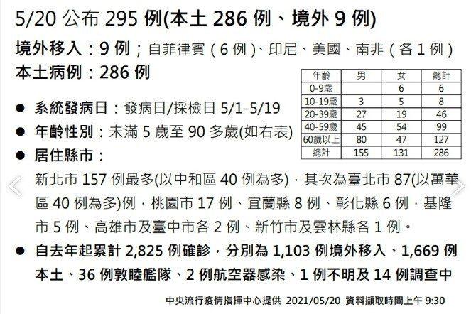 雲林縣政府將在下午3點於衛生局召開雲林縣疫情說明記者會,公布新增1例相關資訊。圖/中央流行疫情指揮中心提供