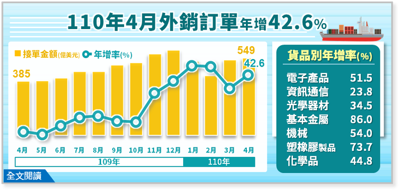 經濟部統計處今(20)日公布4月外銷訂單,外銷訂單金額為549.3億美元,達歷年同月新高,年增42.6%,「連14紅」。圖/經濟部提供
