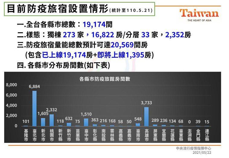 目前防疫旅宿全台共1萬9174間,包括獨棟273家,1萬6822房,分層的有33...