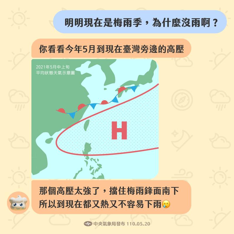 今年5月中上旬的太平洋高壓特別強大,大部分時間籠罩在台灣上空、阻擋北邊的鋒面南下,使鋒面到目前為止,大多時候只能遠遠地在台灣北邊徘徊,未能帶給我們降雨的機會。圖/取自氣象局臉書粉專「報天氣 - 中央氣象局」