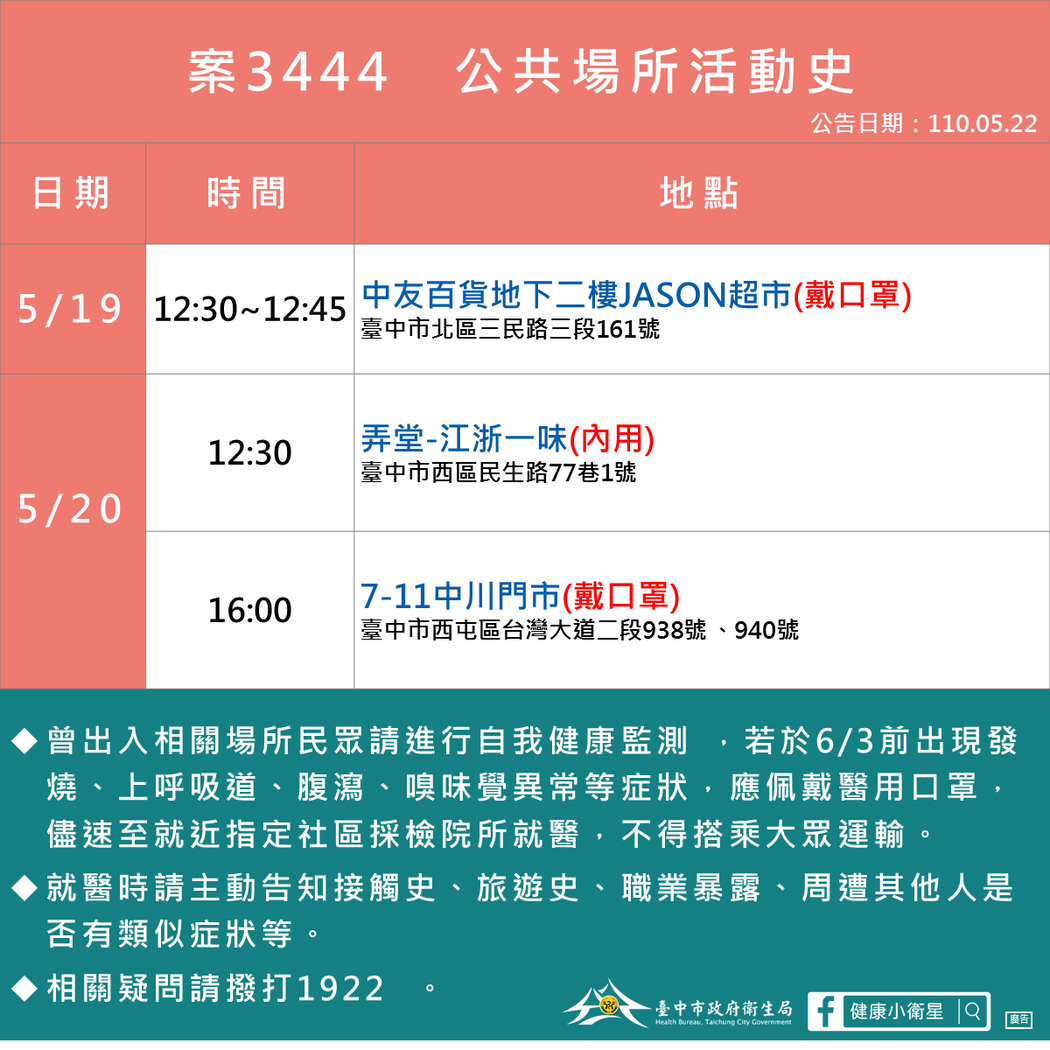 台中市衛生局公布,27歲女性足跡有到過中友百貨。圖/衛生局提供