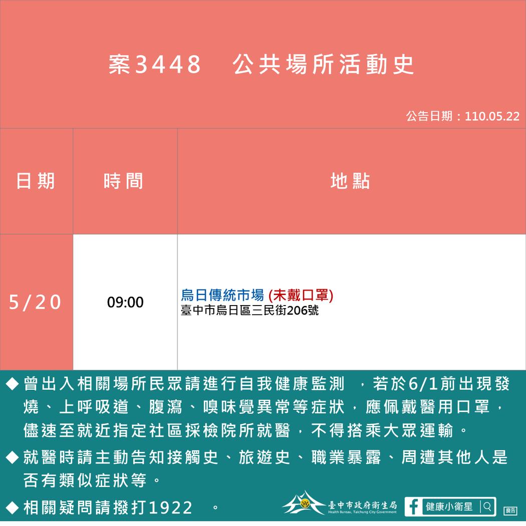 台中市衛生局公布,霧峰72歲男子20日上午九時未戴口罩,在烏日傳統市場趴趴走。圖...