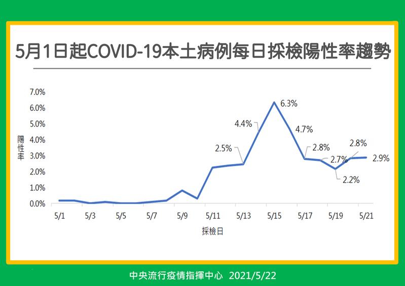 中央流行疫情指揮中心今公布全國每日採檢陽性率趨勢圖。圖/指揮中心提供