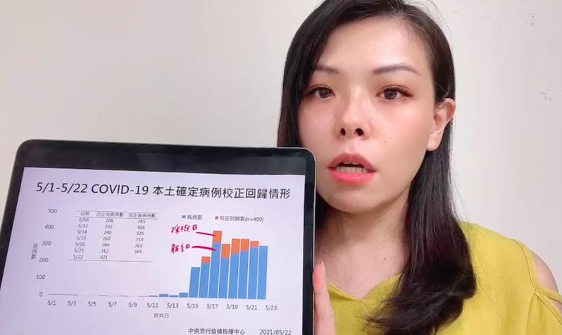 台灣民眾黨立委高虹安指出,不該把報告日、採檢日兩種不同數字相加。圖/高虹安提供