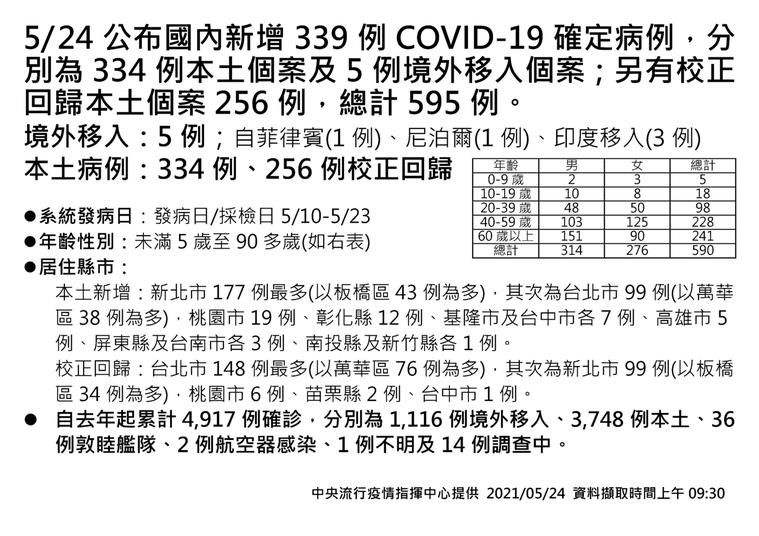 0524確診個案數及分布縣市一覽