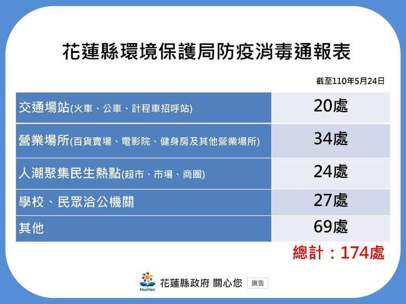 花蓮縣環保局針對縣內交通場站、人潮聚集場所等174處防疫消毒。圖/花蓮縣政府提供