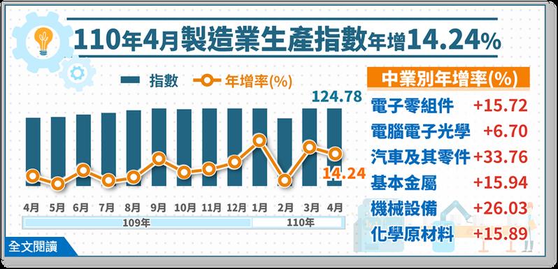 經濟部統計處今(24)日公布4月工業生產及製造業生產指數,製造業生產指數124.78,為歷年同月新高,年增14.24%,同樣為連15紅。經濟部