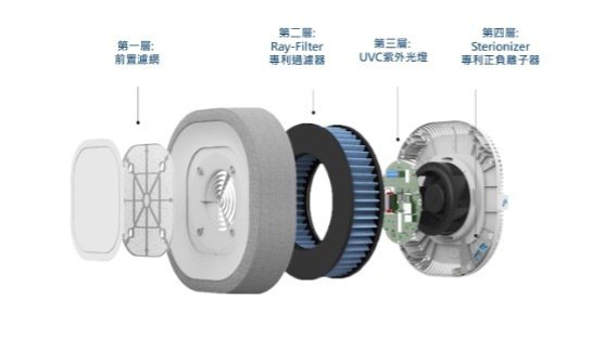 Aura Air團隊研發的兩大專利四重過濾殺菌系統是有效隔絕空氣中塵埃微粒與消除病菌的關鍵。 圖/榮甸國際 提供