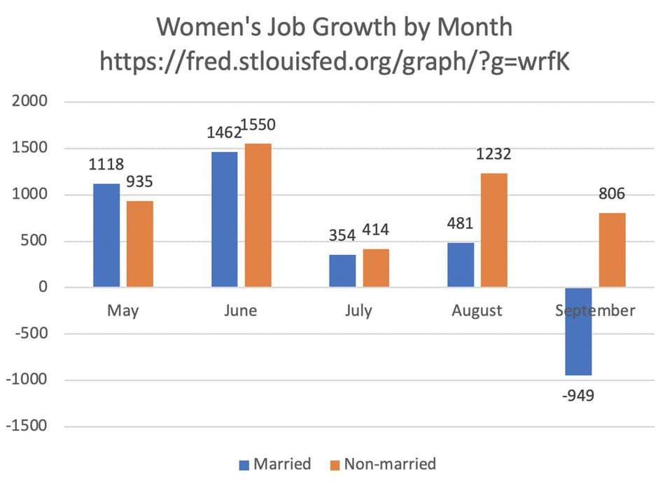 根據美國聯邦政府的統計,2020年9月已婚女性失去了100萬份工作,未婚女性得到...