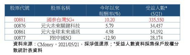 國內5G主題ETF績效。資料來源:CMoney