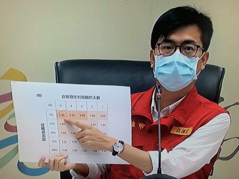 高雄市長陳其邁。記者徐如宜/翻攝