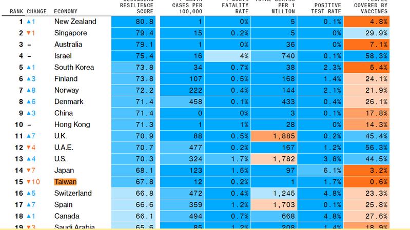 台灣本月在「彭博抗疫力排名」落居第15名。彭博資訊