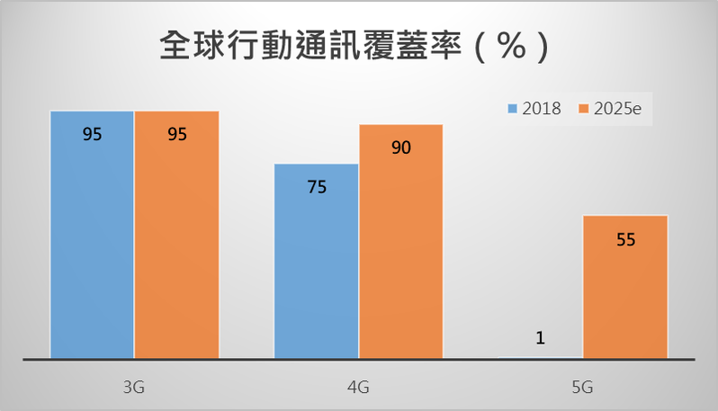 2025年全球5G覆蓋率。(資料來源: GSMA、Ericsson)