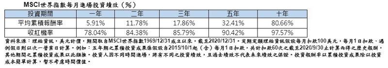 MSCI世界指數每月進場投資績效。來源:理柏資訊;富蘭克林投顧提供。