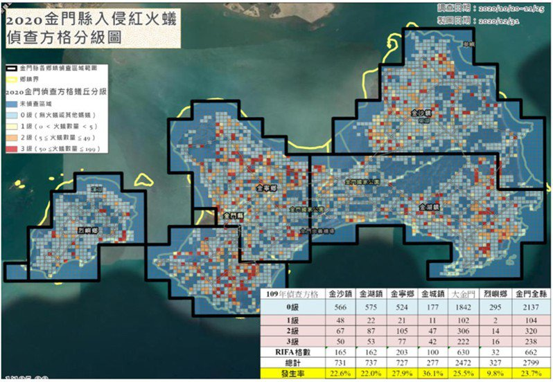 金大的紅火蟻調研指出,各鄉鎮隻發生率分別為金沙鎮22.6%、金湖鎮22.0%、金寧鄉27.9%、金城鎮為36.1%,及烈嶼鄉為9.8%,以金城鎮數量最多。圖/金大提供