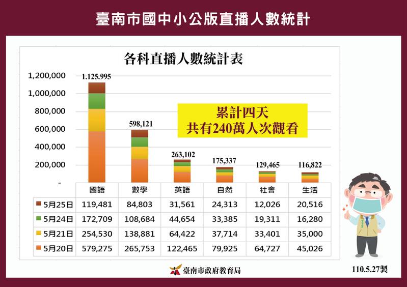 台南市教育局推公版直播課程,反應熱烈,點閱觀看的人次多。圖/南市教育局提供