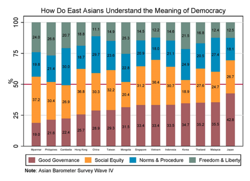 東亞民眾對民主的定義。 圖/作者提供