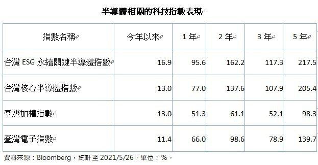 半導體相關的科技指數表現。資料來源:Bloomberg。