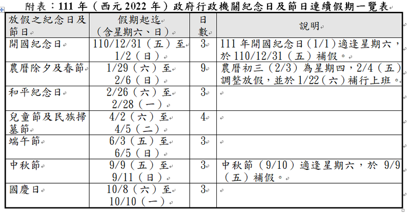行政院人事行政總處核定111年(2022年)政府行政機關辦公日曆表,共有七個3天以上連假。圖/人事總處提供,記者蔡佩芳/重製