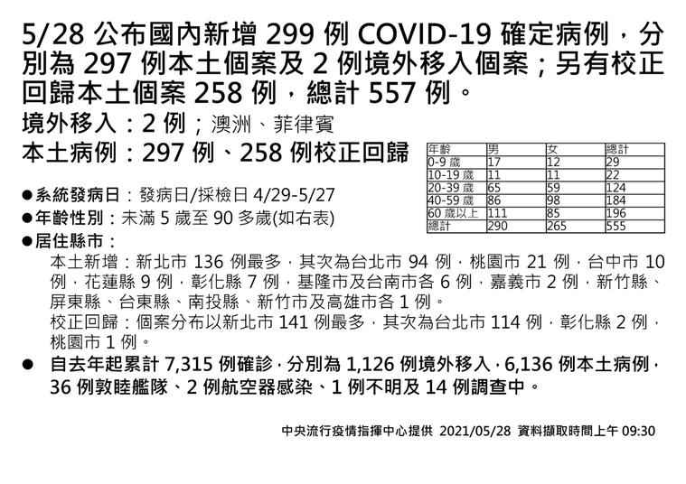 今日確診數與死亡數分別創新高。指揮中心指揮官陳時中表示,今日新增297例本土個案...