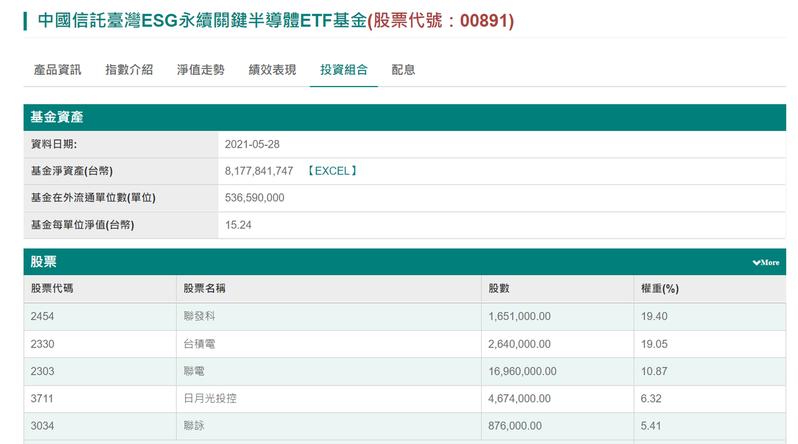 中信關鍵半導體ETF規模增胖到81.7億元。中國信託投信