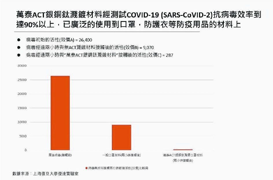 ACT銀銅鈦濺鍍材料經測試抗病毒率達90%以上,可廣泛使用到口罩、防護衣等防疫用...