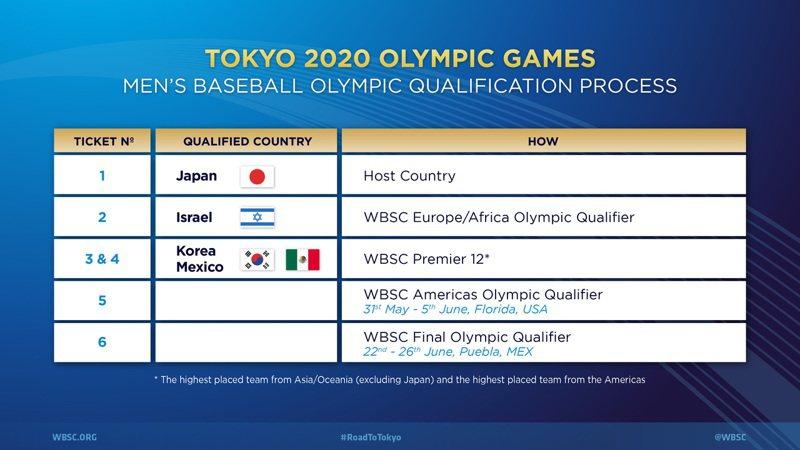 東京奧運棒球5搶1最終資格賽移往墨西哥,今天世界棒壘球總會(WBSC)正式宣布比賽城市與日期。 截圖自WBSC官網