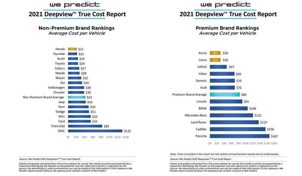 平價品牌與豪華品牌車款的持有成本表格。 摘自We Predict