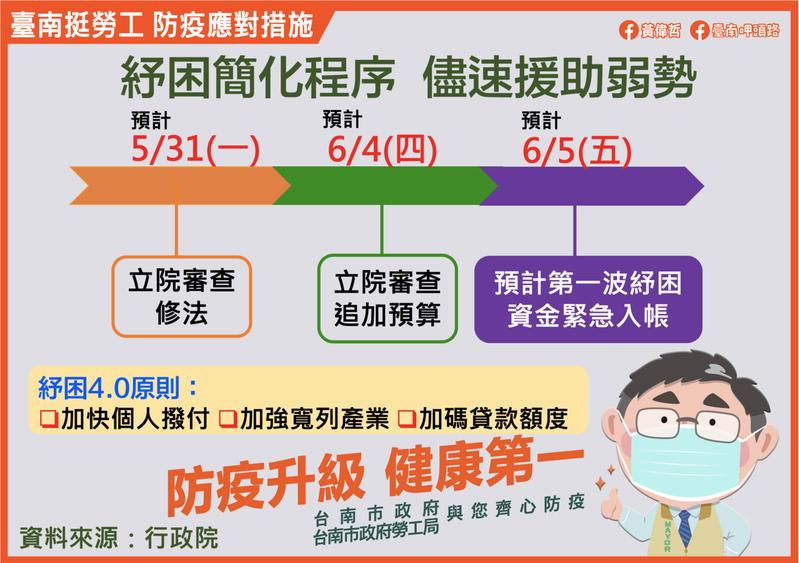 台南市自營作業者去年到工會申請,勞工局表示,今年紓困簡化程序,不必再申請,最快6月5日入帳。圖/勞工局提供