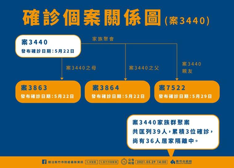 市長林智堅說,案7522為1名70多歲男性,為案3440、案3863、案3864...