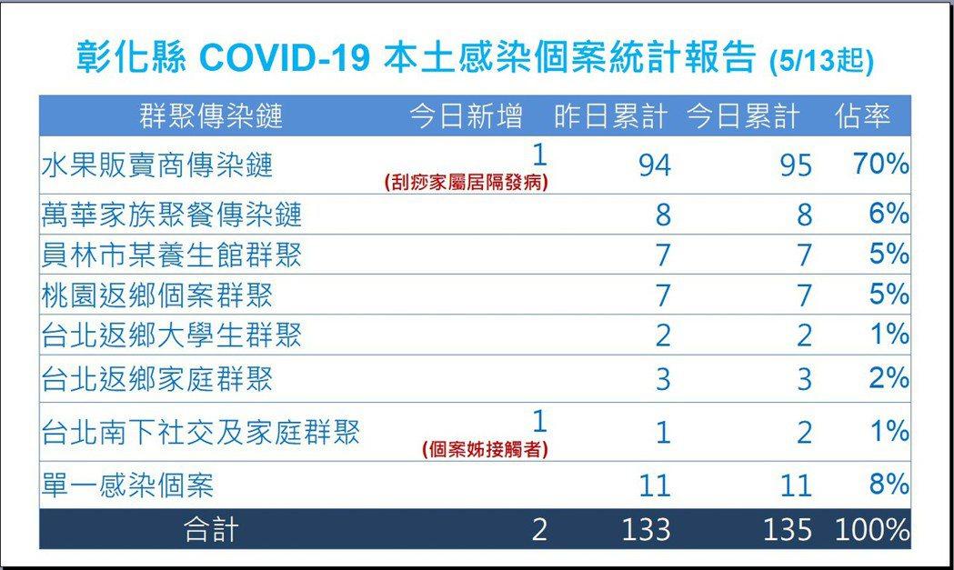 彰化水果盤商傳染鏈累計95人確診。圖/彰化縣府提供
