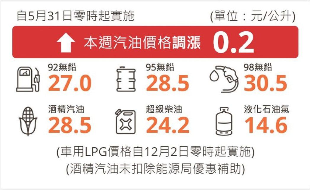 明(31)日起起汽、柴油價格各調漲0.2元及0.3元。 摘自台灣中油