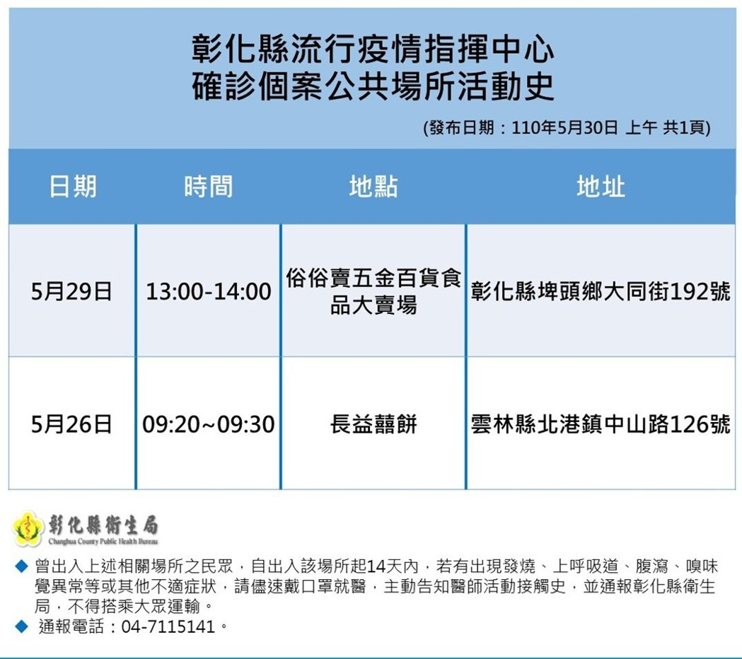 彰化縣今天新增9例,衛生局並公布今日新增確診者的足跡。圖/衛生局提供