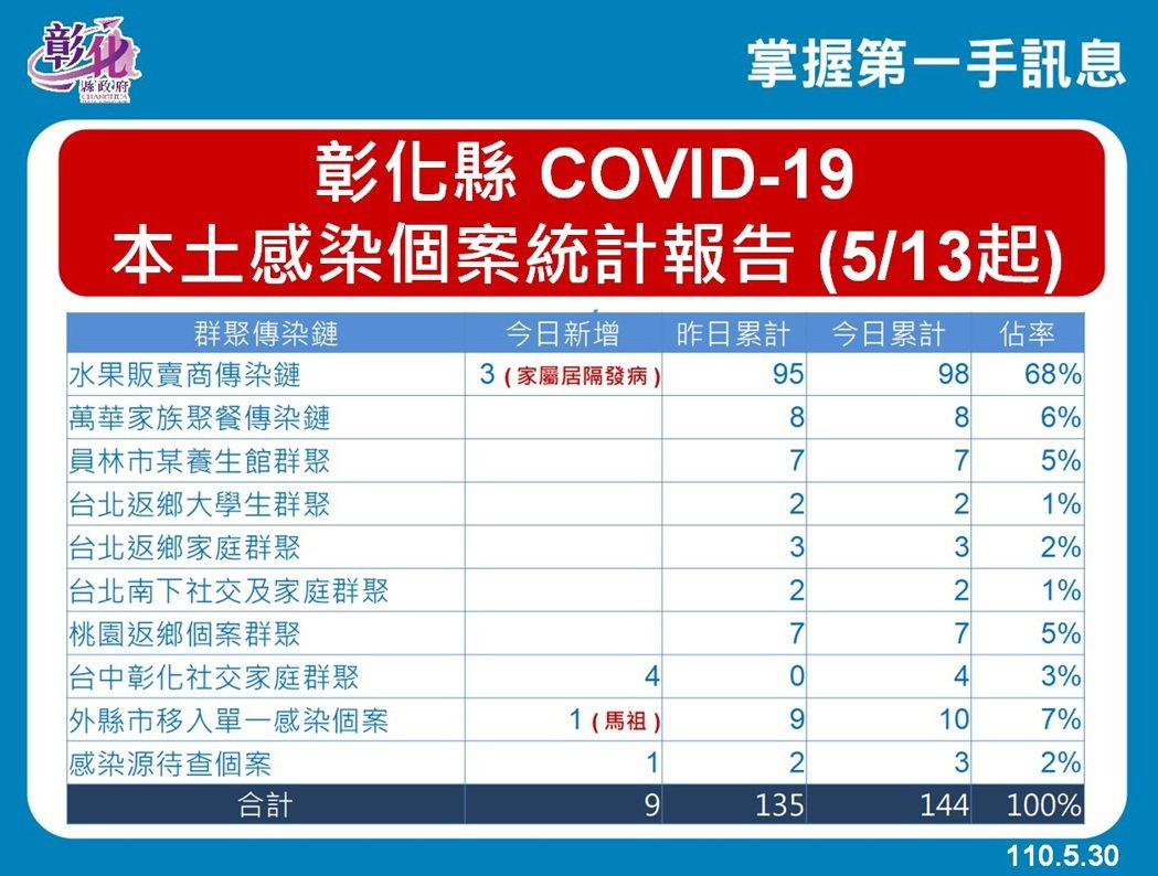 彰化縣今天新增9例, 其中水果商家族增3例,累計達98例。圖/衛生局提供