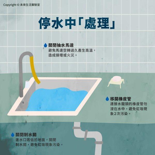 停水期間也要注意飲水衛生,飲用煮沸的水或市售瓶裝水。 圖/未來生活實驗室