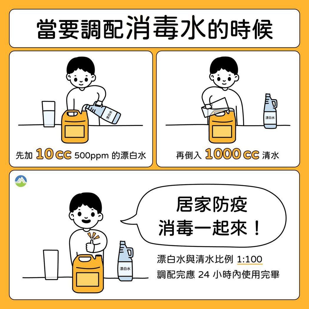 新冠肺炎疫情嚴峻,環保署在臉書發文提醒民眾做好環境清潔。 圖/取自環保署臉書