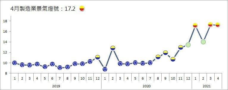 台經院今(31)日公布4月製造業景氣燈號,景氣信號值為17.20分,較3月修正後之17.25分減少0.05分,燈號續為代表景氣揚升的黃紅燈,此為今年以來第三個黃紅燈。 圖/台經院提供