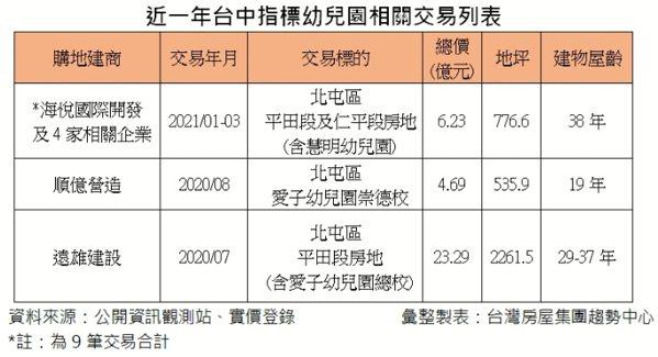 近一年台中指標幼兒園交易。資料來源/台灣房屋集團趨勢中心