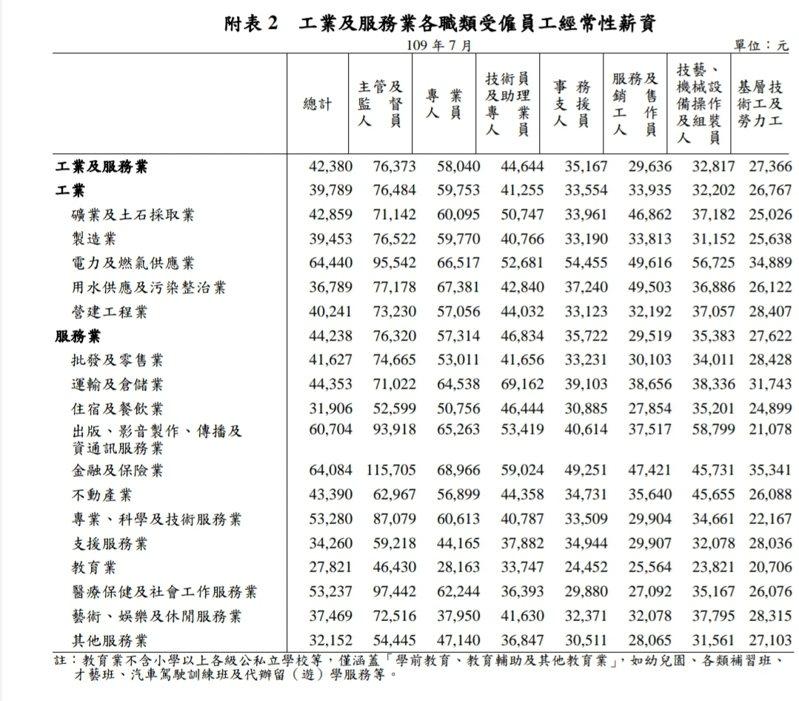 109年7月職類別薪資調查統計結果。圖/勞動部提供