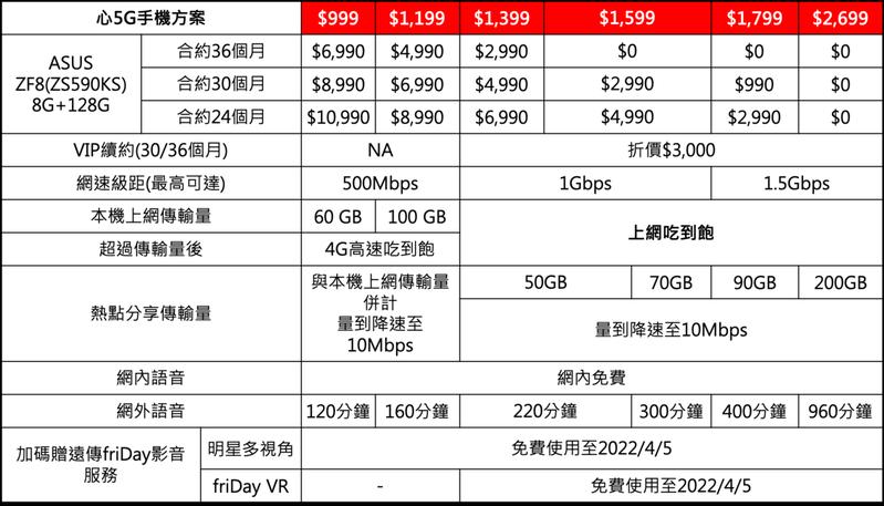 華碩最新5G旗艦機登場!遠傳全台實體與網路門市將於明(6/1)起開賣華碩5G旗艦新機Zenfone 8 8GB+128GB規格版本。