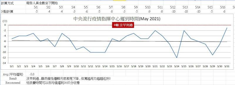 有網友製作5月份「疫情指揮中心遲到表現圖表」,表示整月均值遲到5.8分,「沒早到過」。(翻攝自PTT八卦版)