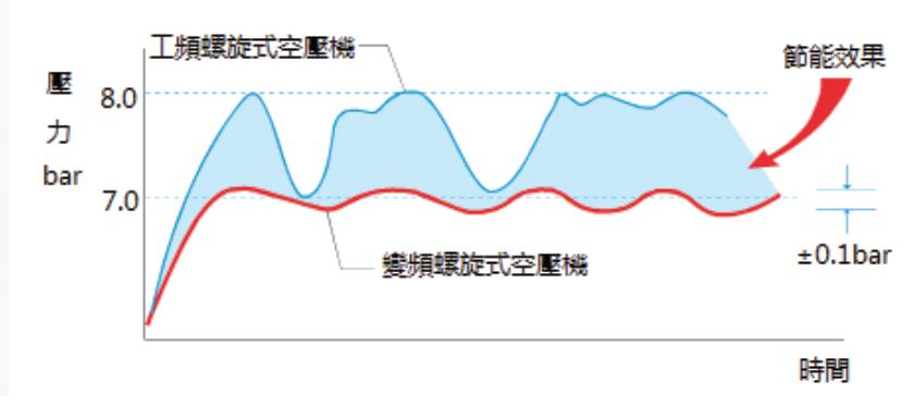 傳統加載/卸載控制空壓機壓力每上升1bar就多產生7%能源浪費,變頻螺旋式壓縮機...