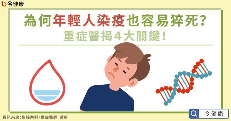 為何年輕人染疫也容易猝死?重症醫揭4大關鍵!