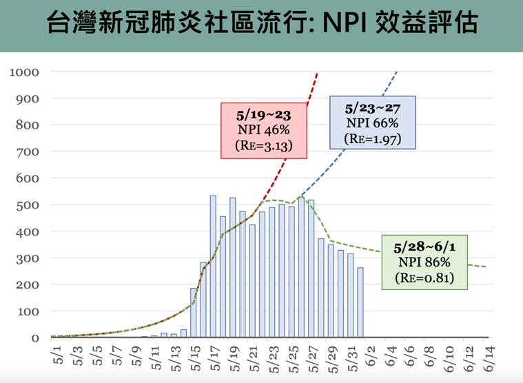 台灣NPI落實度與疫情走勢預估。圖/擷取自新冠肺炎防疫科學線上直播