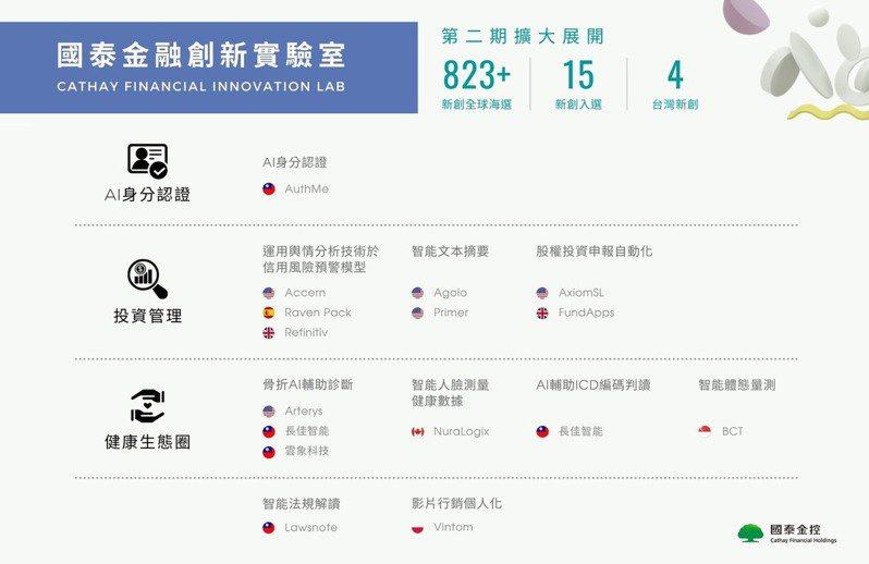 「國泰金融創新實驗室」第二期除了全球海選規模更大之外,也是首次有台灣新創團隊入選。圖/國泰金提供