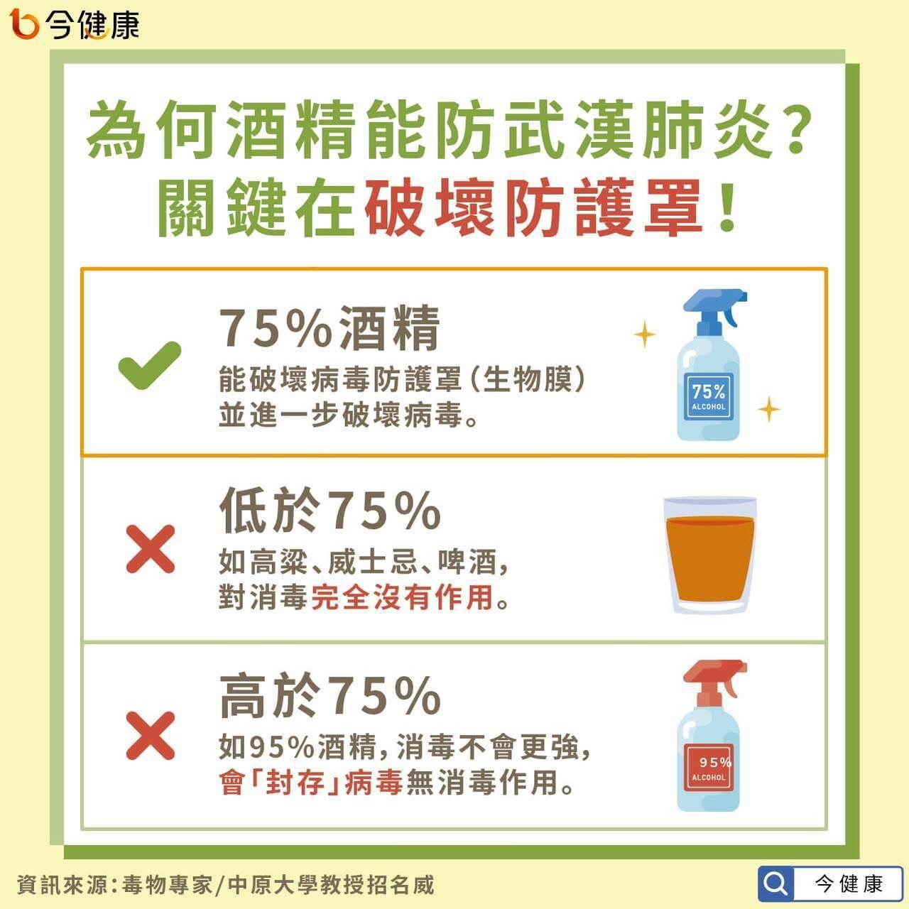 濃度的較高的酒精雖不具有消毒作用,但可透過稀釋的方式降低濃度,使其也具有消毒的功...