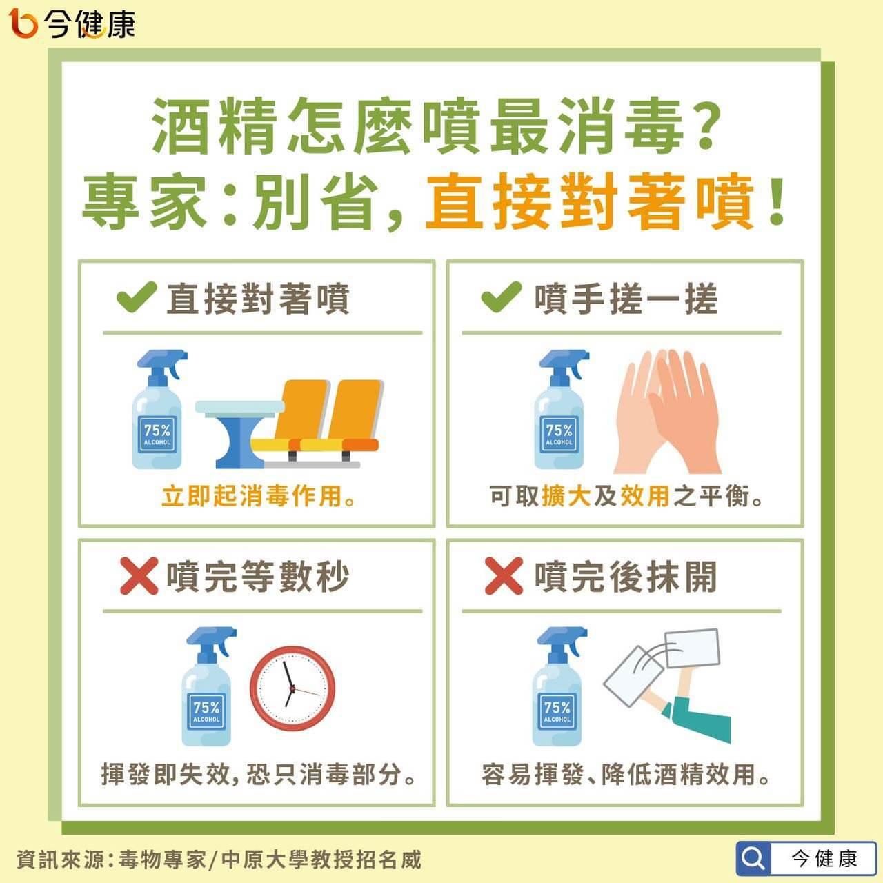 噴酒精時,應直接對著欲消毒的地方進行噴灑,包括手或物品,此消毒方式是最好的。 圖...